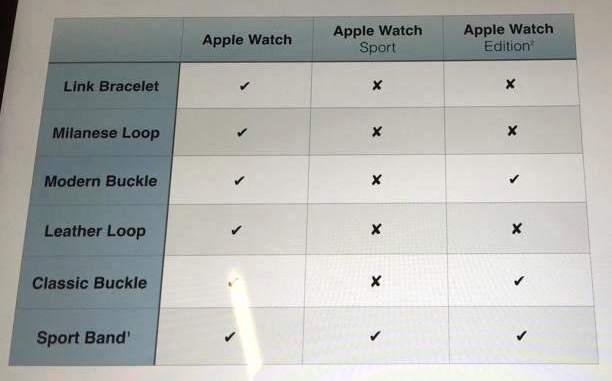 Quel bracelet choisir pour votre apple watch for Quel cuisiniste choisir 2015